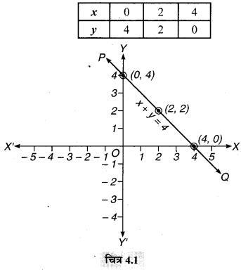 MP Board Class 9th Maths Solutions Chapter 4 दो चरों वाले रैखिक समीकरण Ex 4.3 1