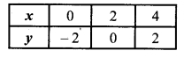 MP Board Class 9th Maths Solutions Chapter 4 दो चरों वाले रैखिक समीकरण Ex 4.3 1A