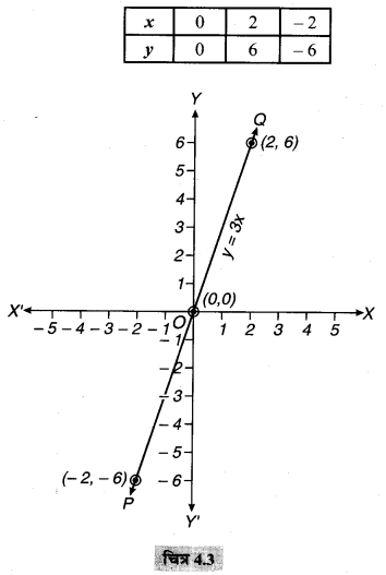 MP Board Class 9th Maths Solutions Chapter 4 दो चरों वाले रैखिक समीकरण Ex 4.3 1C