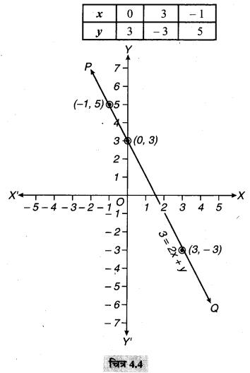 MP Board Class 9th Maths Solutions Chapter 4 दो चरों वाले रैखिक समीकरण Ex 4.3 1D