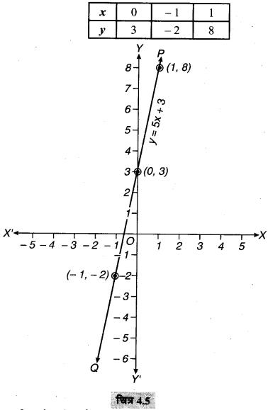 MP Board Class 9th Maths Solutions Chapter 4 दो चरों वाले रैखिक समीकरण Ex 4.3 2
