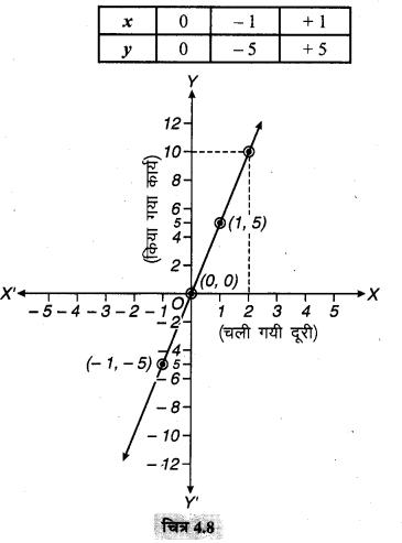 MP Board Class 9th Maths Solutions Chapter 4 दो चरों वाले रैखिक समीकरण Ex 4.3 6