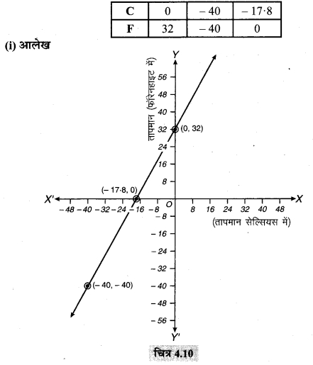 MP Board Class 9th Maths Solutions Chapter 4 दो चरों वाले रैखिक समीकरण Ex 4.3 8