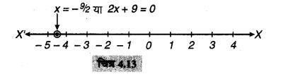 MP Board Class 9th Maths Solutions Chapter 4 दो चरों वाले रैखिक समीकरण Ex 4.4 2