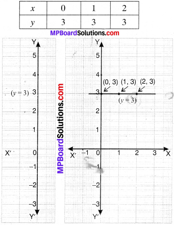 MP Board Class 9th Maths Solutions Chapter 4 Linear Equations in Two Variables Ex 4.4 img-1