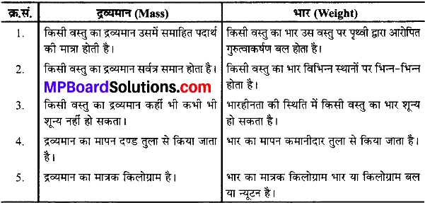 MP Board Class 9th Science Solutions Chapter 10 गुरुत्वाकर्षण image 1