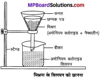 MP Board Class 9th Science Solutions Chapter 2 क्या हमारे आस-पास के पदार्थ शुद्ध हैं image 14