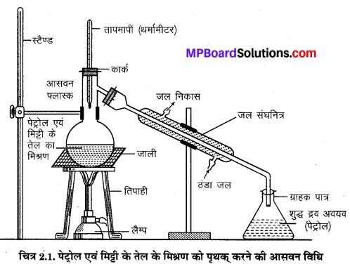 2. क्या हमारे आस-पास के पदार्थ शुद्ध है Question Answer MP Board Class 9th Science