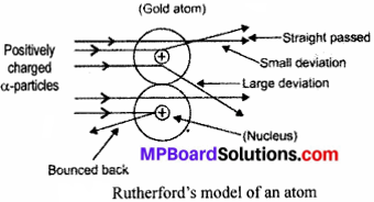 MP Board Class 9th Science Solutions Chapter 4 Structure of the Atom 1