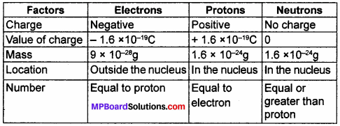 MP Board Class 9th Science Solutions Chapter 4 Structure of the Atom 10
