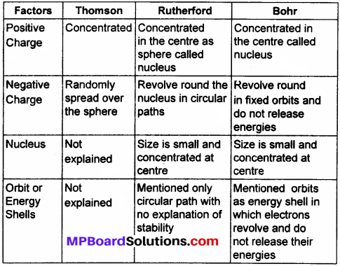 MP Board Class 9th Science Solutions Chapter 4 Structure of the Atom 13