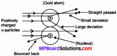MP Board Class 9th Science Solutions Chapter 4 Structure of the Atom 20