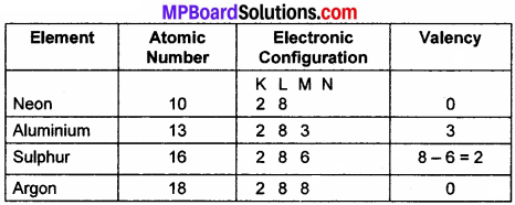 MP Board Class 9th Science Solutions Chapter 4 Structure of the Atom 22