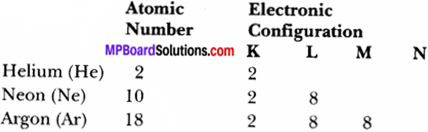 MP Board Class 9th Science Solutions Chapter 4 Structure of the Atom 26