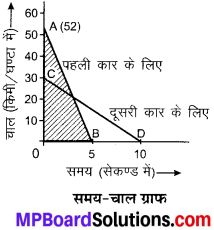 MP Board Class 9th Science Solutions Chapter 8 गति image 12