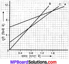 MP Board Class 9th Science Solutions Chapter 8 गति image 14