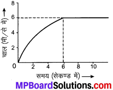 MP Board Class 9th Science Solutions Chapter 8 गति image 15