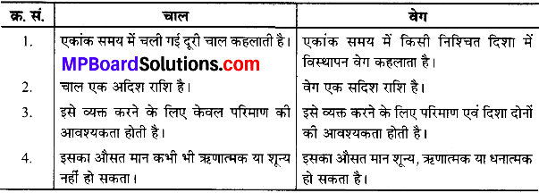MP Board Class 9th Science Solutions Chapter 8 गति image 2