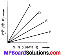 MP Board Class 9th Science Solutions Chapter 8 गति image 20