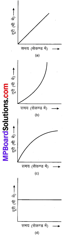 MP Board Class 9th Science Solutions Chapter 8 गति image 21