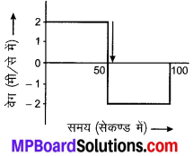 MP Board Class 9th Science Solutions Chapter 8 गति image 29