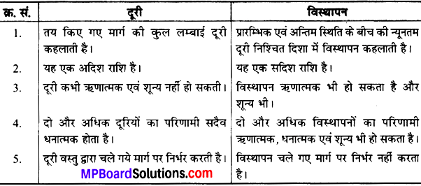 MP Board Class 9th Science Solutions Chapter 8 गति image 35