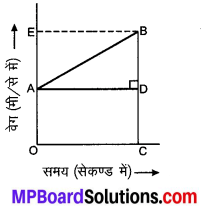 MP Board Class 9th Science Solutions Chapter 8 गति image 36