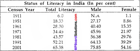 MP Board Class 9th Social Science Solutions Chapter 7 India Population - 4