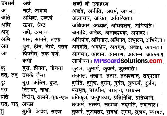 MP Board Class 10th General Hindi व्याकरण उपसर्ग img-1