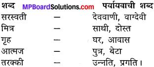 Mp Board Class 10 Hindi Chapter 4