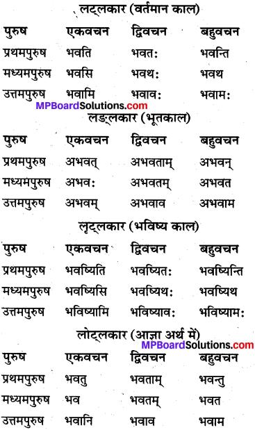MP Board Class 10th Sanskrit व्याकरण धातु रूप-प्रकरण img 1