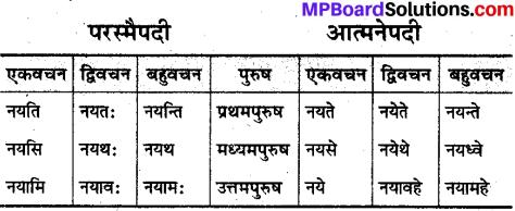 MP Board Class 10th Sanskrit व्याकरण धातु रूप-प्रकरण img 18