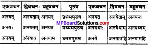 MP Board Class 10th Sanskrit व्याकरण धातु रूप-प्रकरण img 19