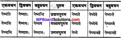 MP Board Class 10th Sanskrit व्याकरण धातु रूप-प्रकरण img 20