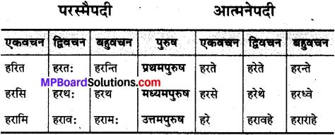 MP Board Class 10th Sanskrit व्याकरण धातु रूप-प्रकरण img 24