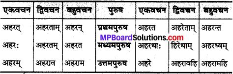 MP Board Class 10th Sanskrit व्याकरण धातु रूप-प्रकरण img 25