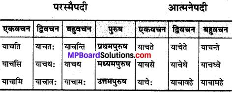 MP Board Class 10th Sanskrit व्याकरण धातु रूप-प्रकरण img 29