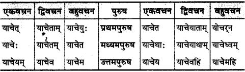 MP Board Class 10th Sanskrit व्याकरण धातु रूप-प्रकरण img 33