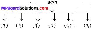 Prakriti Pratyay In Sanskrit Class 10 MP Board