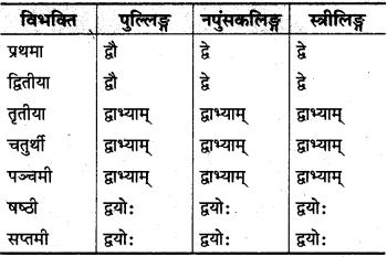 MP Board Class 10th Sanskrit व्याकरण संख्या बोध प्रकरण img 2s