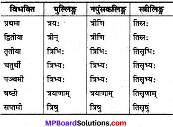 MP Board Class 10th Sanskrit व्याकरण संख्या बोध प्रकरण img 3s