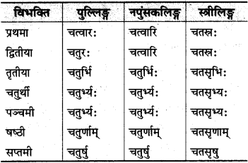 MP Board Class 10th Sanskrit व्याकरण संख्या बोध प्रकरण img 4s