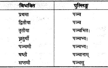 MP Board Class 10th Sanskrit व्याकरण संख्या बोध प्रकरण img 5s