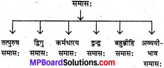 Samas Vigrah In Sanskrit Class 10 MP Board