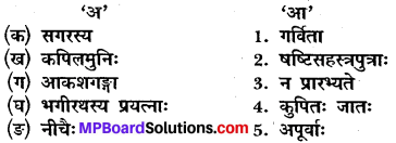 MP Board Class 10th Sanskrit Solutions Chapter 15 भगीरथः img 1
