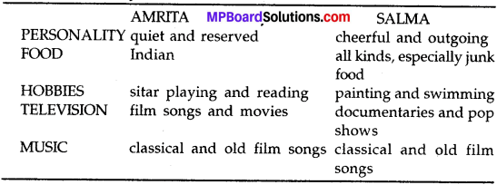 MP Board Class 10th Special English Short Composition with Guidance 2