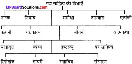 MP Board Class 10th Special Hindi गद्य की विविध विधाएँ img-1