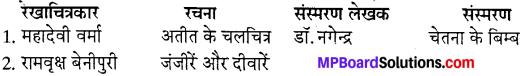MP Board Class 10th Special Hindi गद्य की विविध विधाएँ img-4