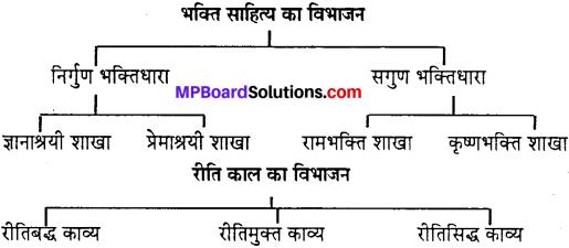 MP Board Class 10th Special Hindi पद्य साहित्य का विकास img-1