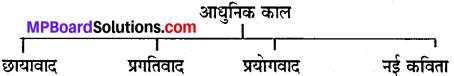 MP Board Class 10th Special Hindi पद्य साहित्य का विकास img-2